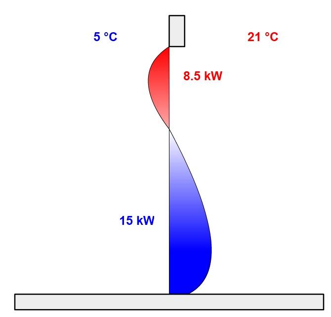 klimaatcomfort
